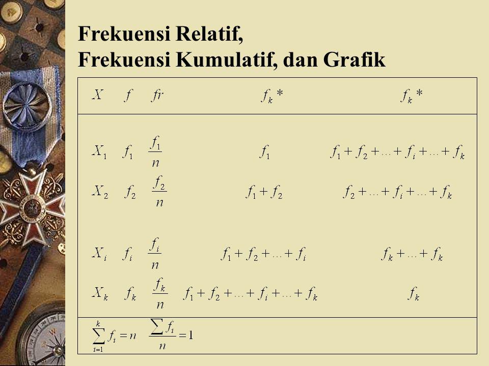 Frekuensi Relatif, Frekuensi Kumulatif, dan Grafik