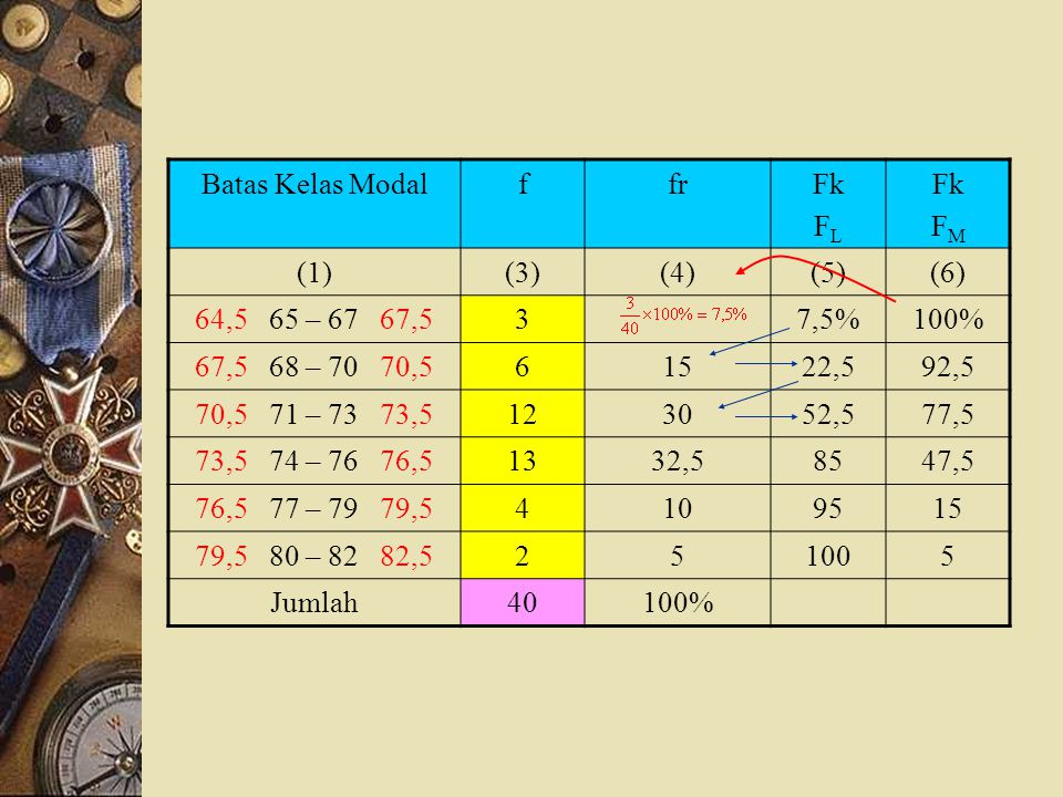 Batas Kelas Modal f. fr. Fk. FL. FM. (1) (3) (4) (5) (6) 64,5 65 – 67 67,5. 3. 7,5%