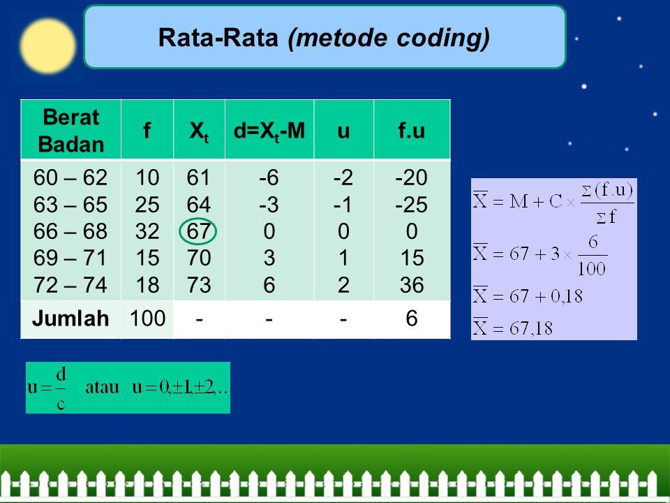 Rata-Rata (metode coding)