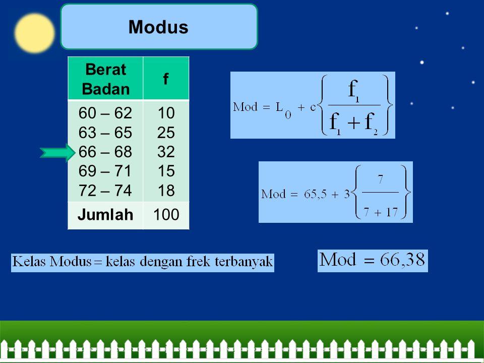 Modus Berat Badan f 60 – 62 63 – 65 66 – 68 69 – 71 72 – 74 10 25 32