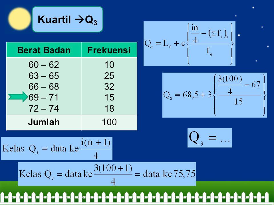 Kuartil Q3 Berat Badan Frekuensi 60 – 62 63 – 65 66 – 68 69 – 71