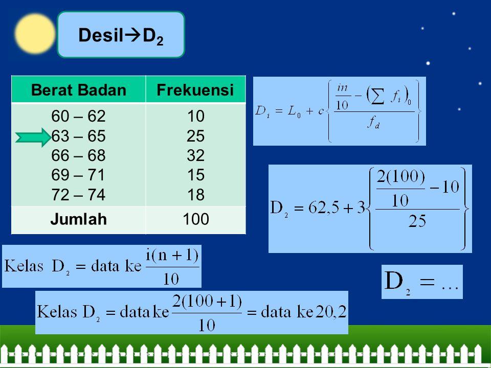 DesilD2 Berat Badan Frekuensi 60 – 62 63 – 65 66 – 68 69 – 71 72 – 74