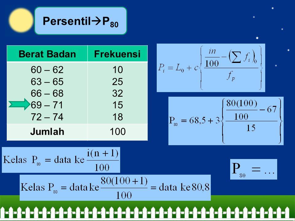 PersentilP80 Berat Badan Frekuensi 60 – 62 63 – 65 66 – 68 69 – 71