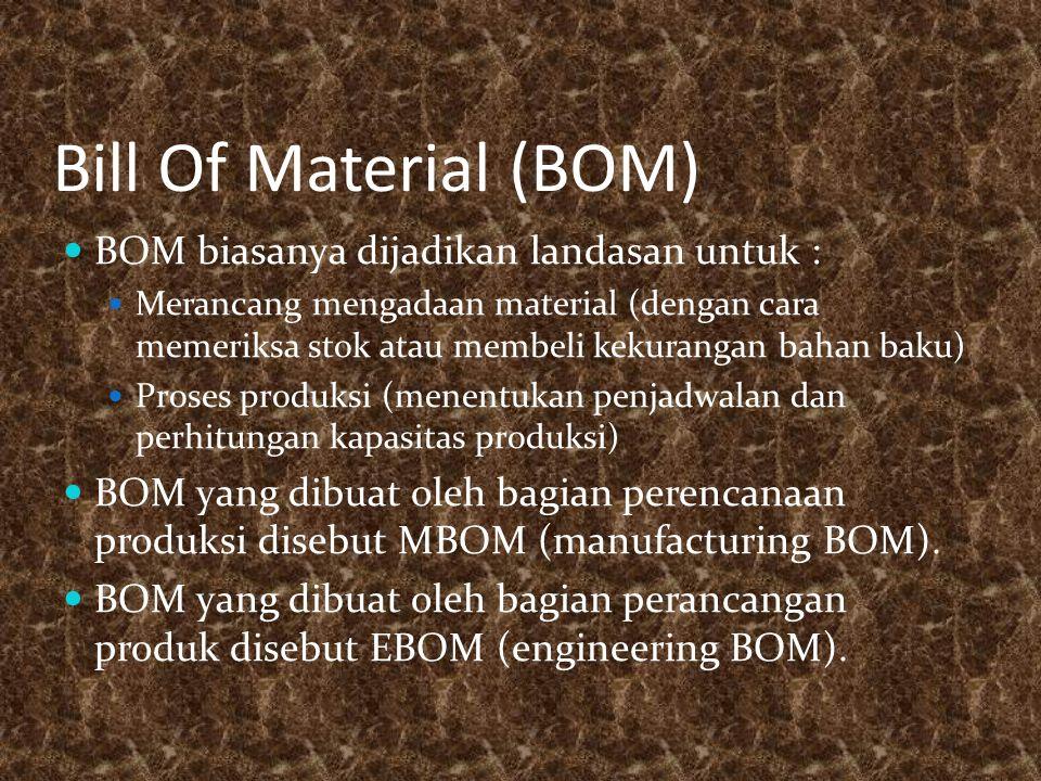 Bill Of Material (BOM) BOM biasanya dijadikan landasan untuk :