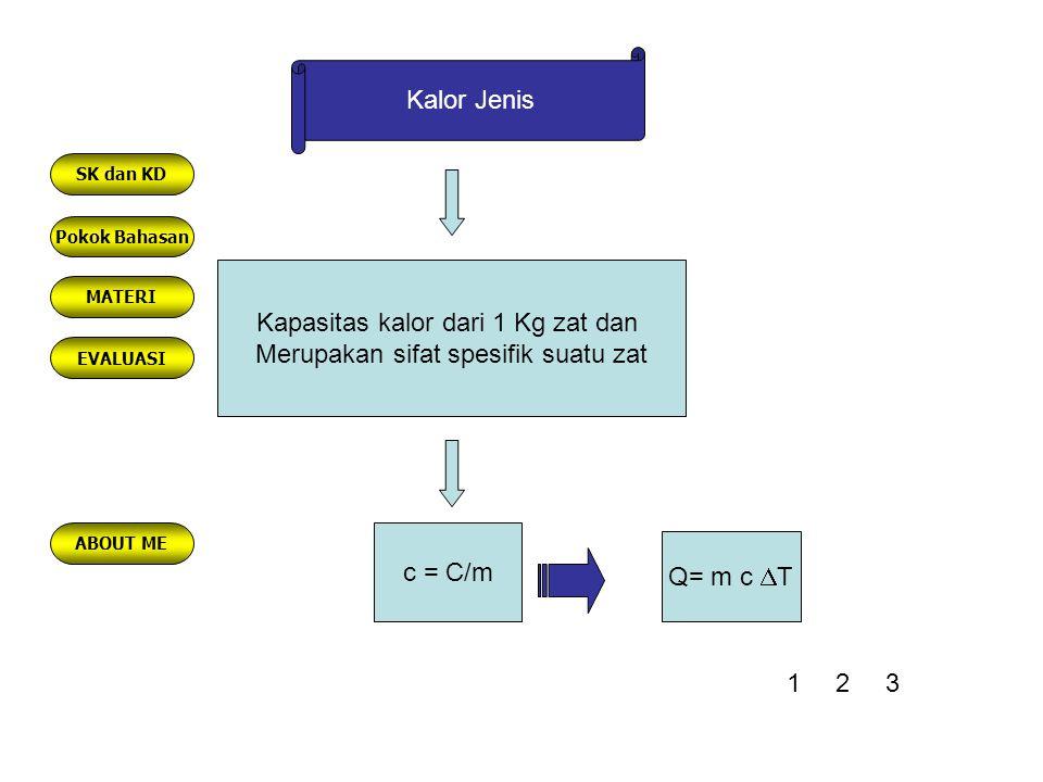 Kapasitas kalor dari 1 Kg zat dan Merupakan sifat spesifik suatu zat