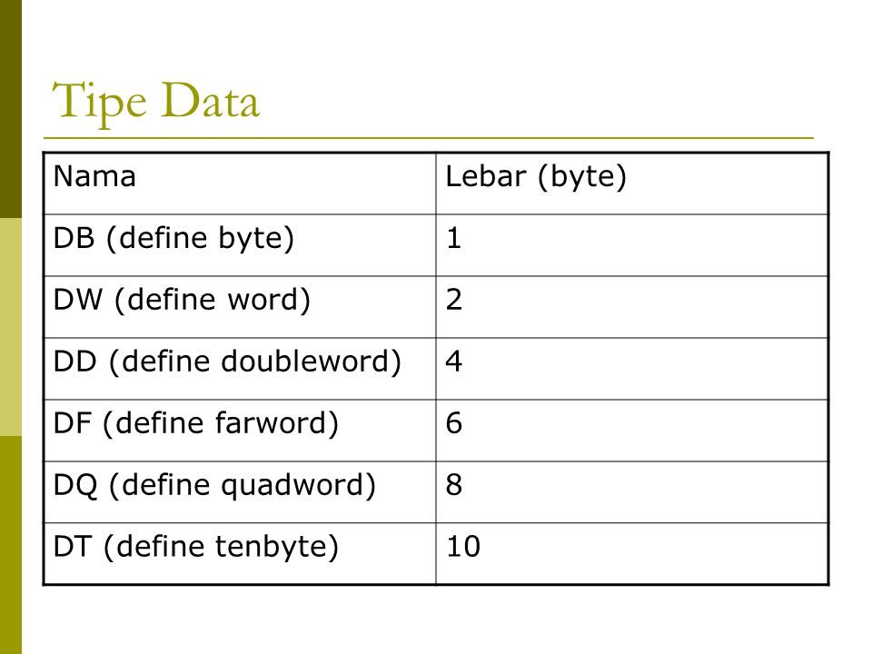 Tipe Data Nama Lebar (byte) DB (define byte) 1 DW (define word) 2