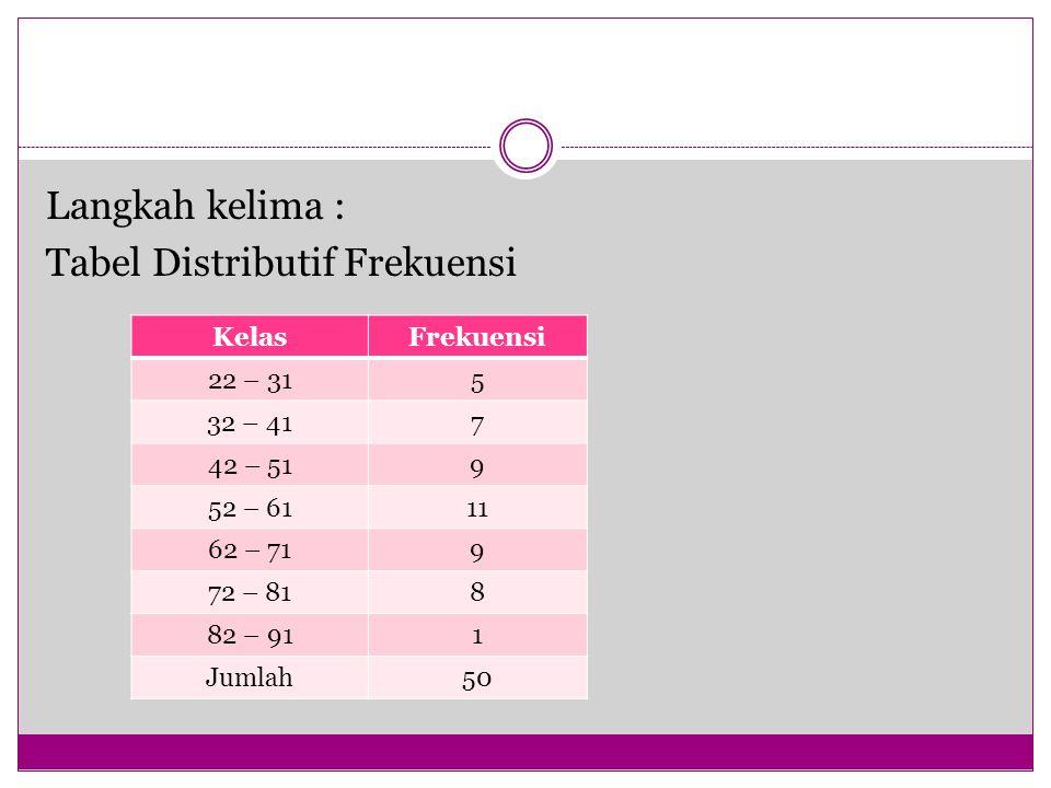 Tabel Distributif Frekuensi