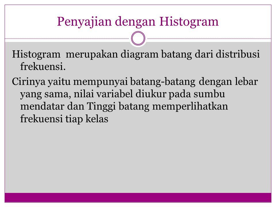 Penyajian dengan Histogram
