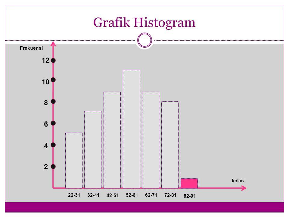 Grafik Histogram 12 10 8 6 4 2 Frekuensi kelas 22-31 32-41 42-51 52-61