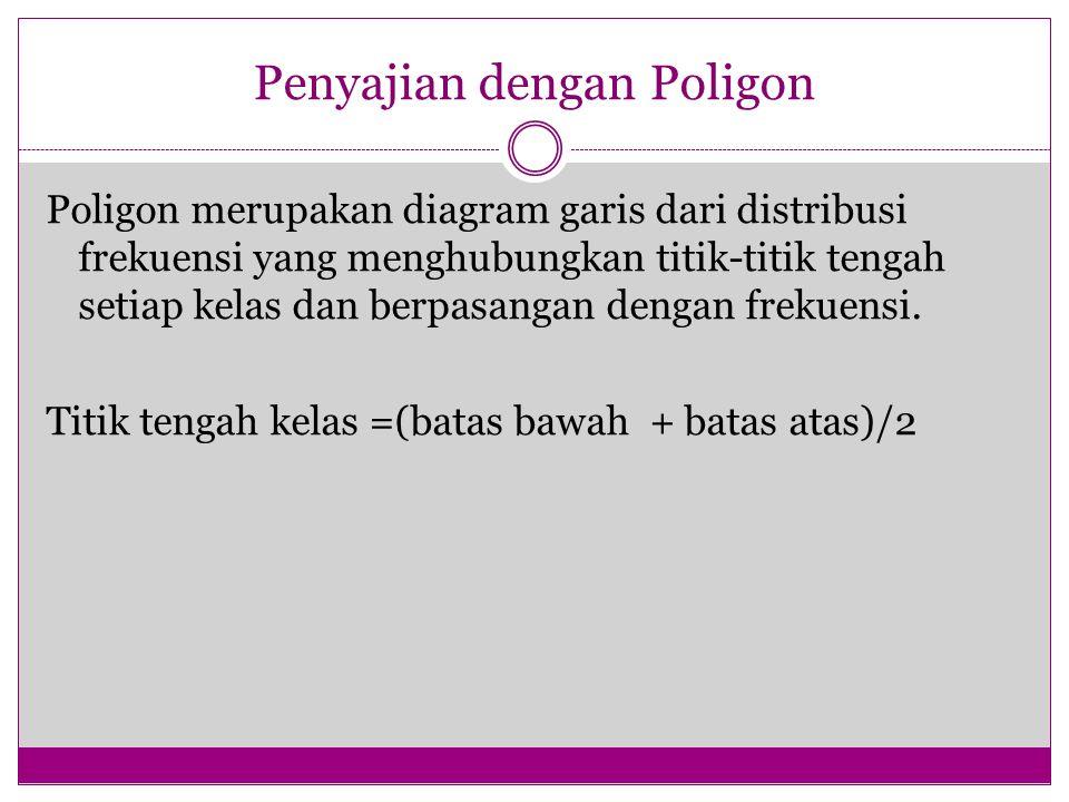 Penyajian dengan Poligon