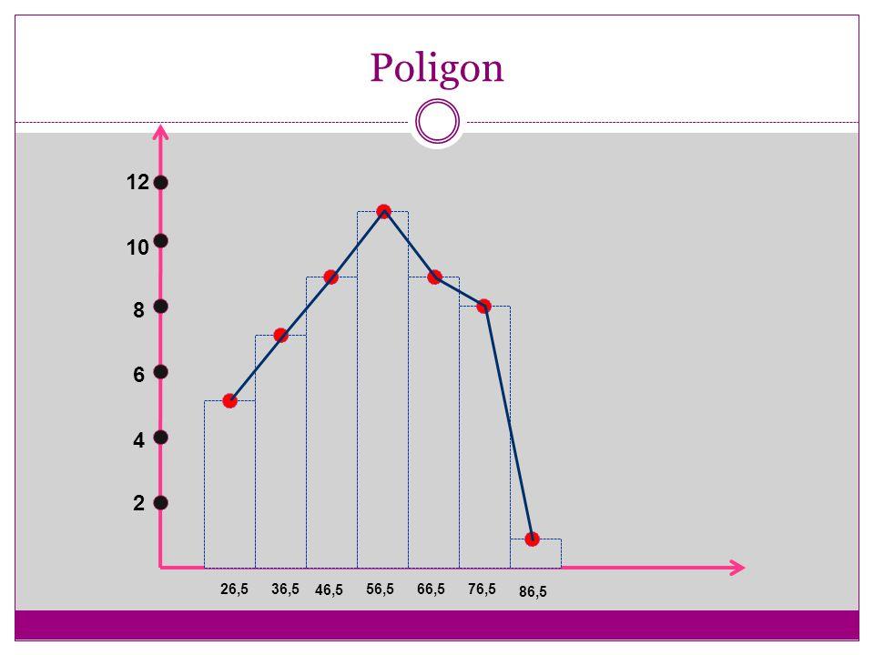 Poligon 12 10 8 6 4 2 26,5 36,5 46,5 56,5 66,5 76,5 86,5