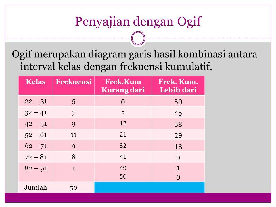 Penyajian dengan Ogif Ogif merupakan diagram garis hasil kombinasi antara interval kelas dengan frekuensi kumulatif.
