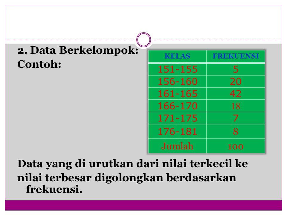 Data yang di urutkan dari nilai terkecil ke