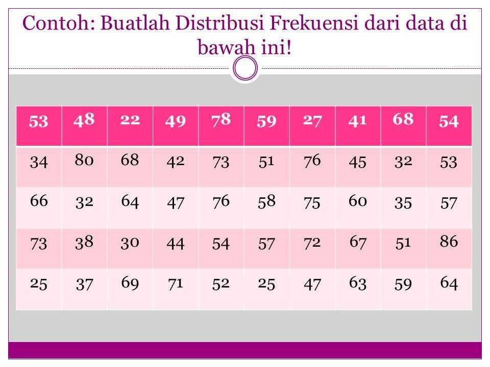 Contoh: Buatlah Distribusi Frekuensi dari data di bawah ini!