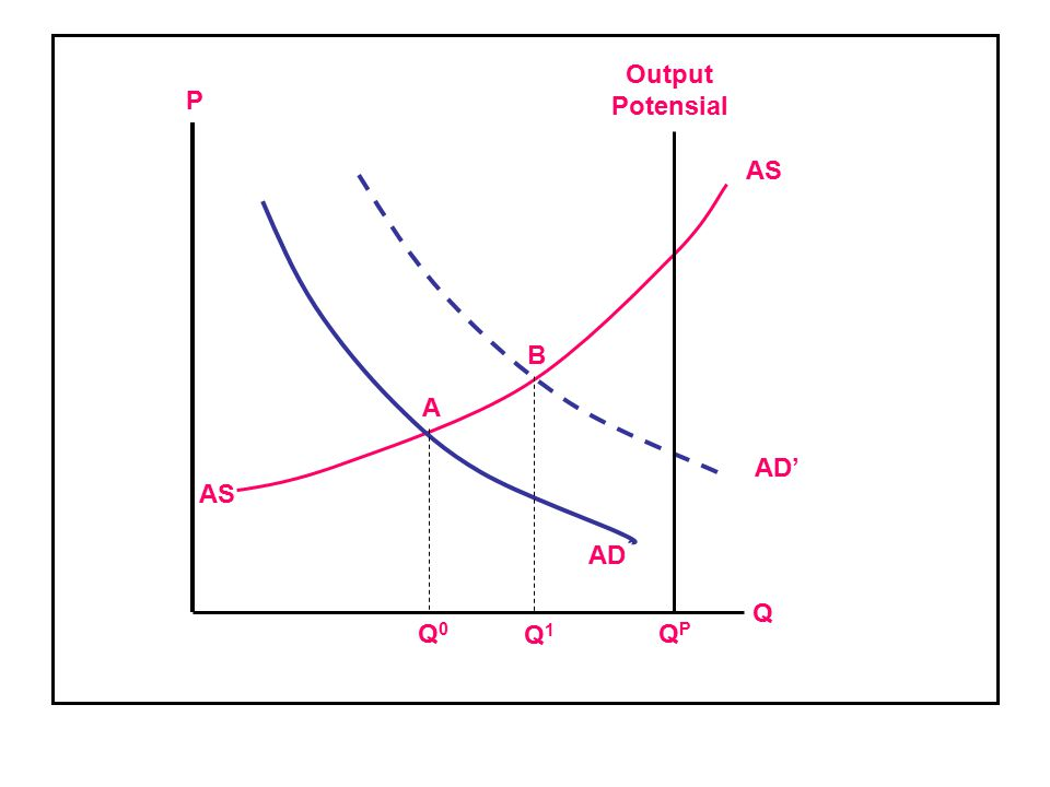 Output Potensial P AS B A AD' AS AD Q Q0 Q1 QP