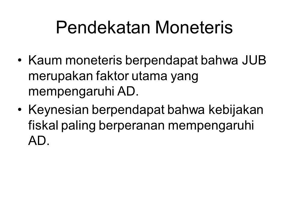 Pendekatan Moneteris Kaum moneteris berpendapat bahwa JUB merupakan faktor utama yang mempengaruhi AD.