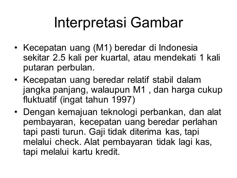 Interpretasi Gambar Kecepatan uang (M1) beredar di Indonesia sekitar 2.5 kali per kuartal, atau mendekati 1 kali putaran perbulan.