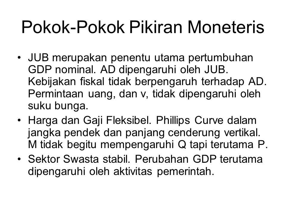 Pokok-Pokok Pikiran Moneteris