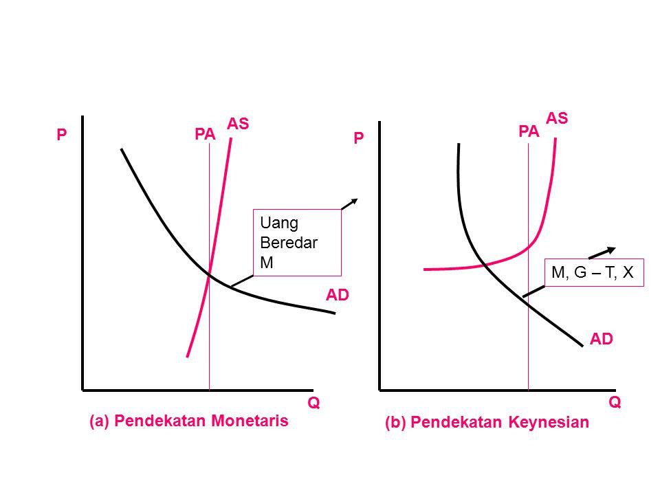 AS AS. P. PA. PA. P. Uang Beredar M. M, G – T, X. AD. AD. Q. Q. (a) Pendekatan Monetaris.