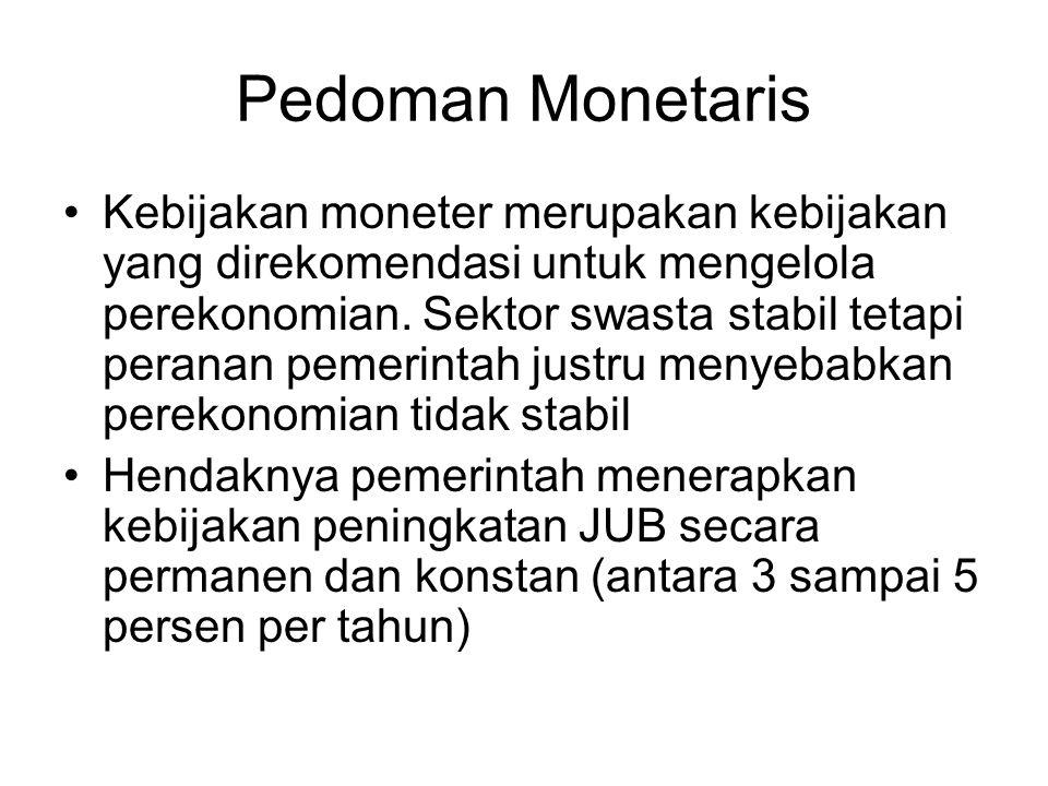 Pedoman Monetaris