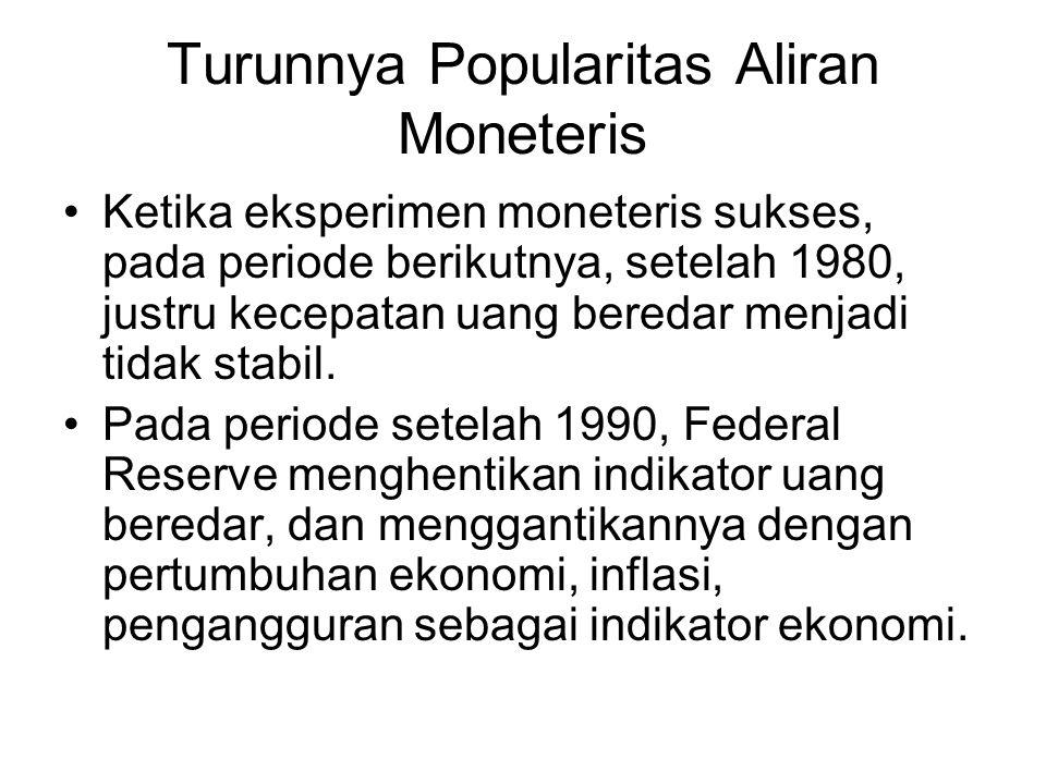 Turunnya Popularitas Aliran Moneteris