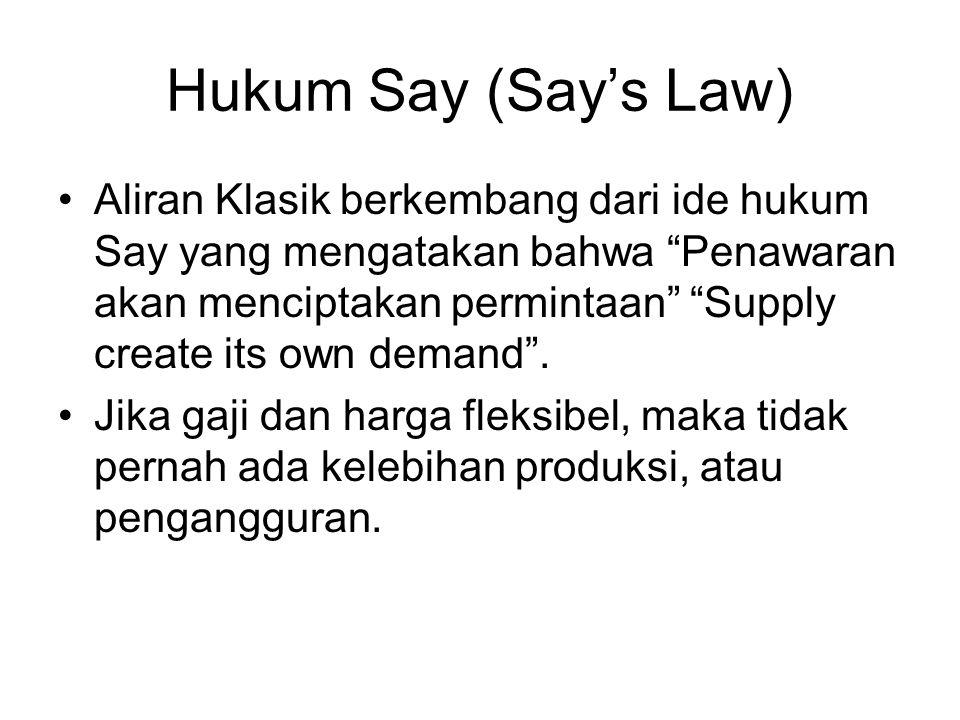Hukum Say (Say's Law)
