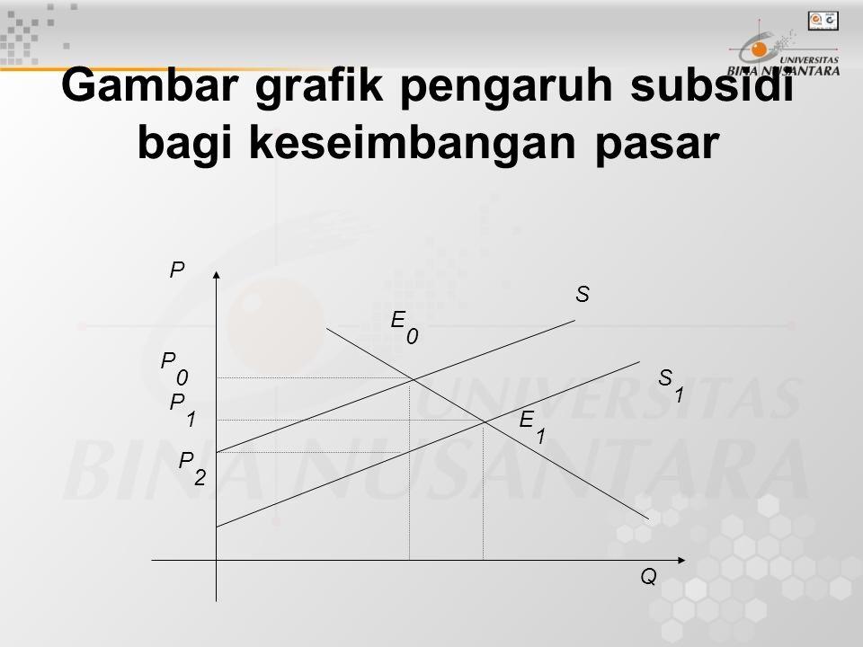 Gambar grafik pengaruh subsidi bagi keseimbangan pasar