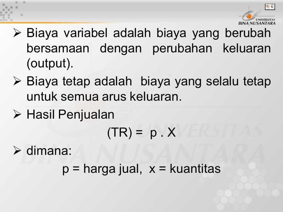 p = harga jual, x = kuantitas