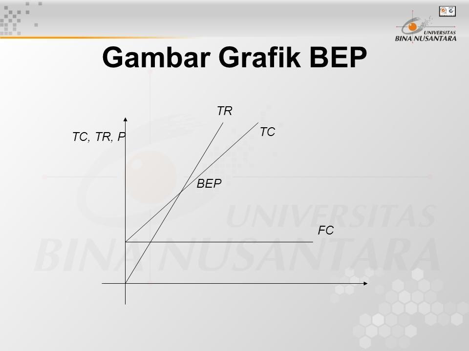 Gambar Grafik BEP TC, TR, P TR TC FC BEP
