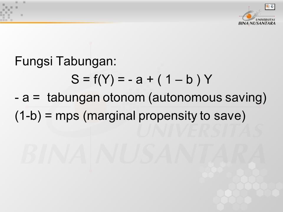 Fungsi Tabungan: S = f(Y) = - a + ( 1 – b ) Y.
