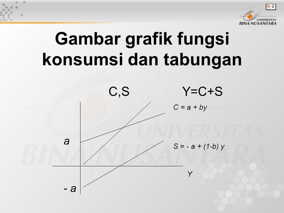 Gambar grafik fungsi konsumsi dan tabungan