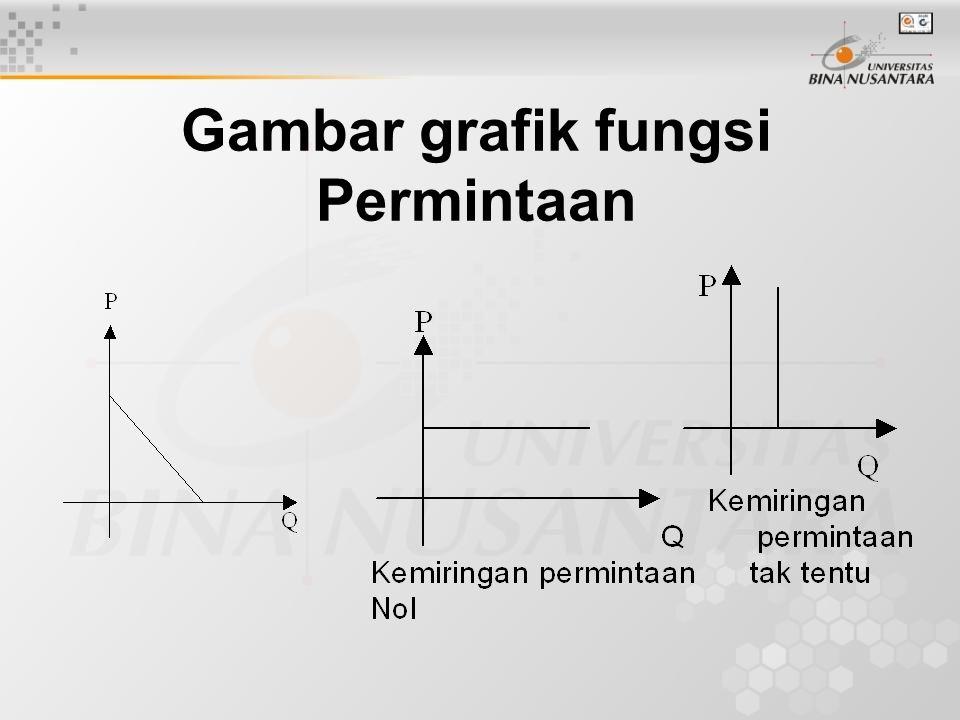 Gambar grafik fungsi Permintaan