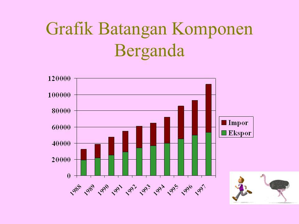 Grafik Batangan Komponen Berganda