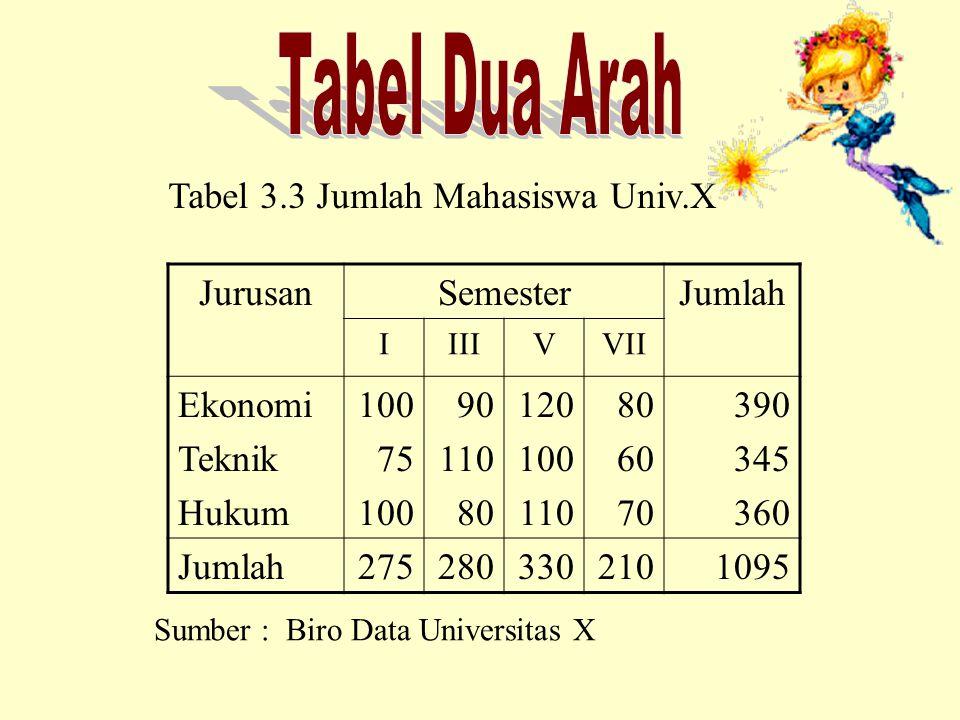 Tabel Dua Arah Tabel 3.3 Jumlah Mahasiswa Univ.X Jurusan Semester