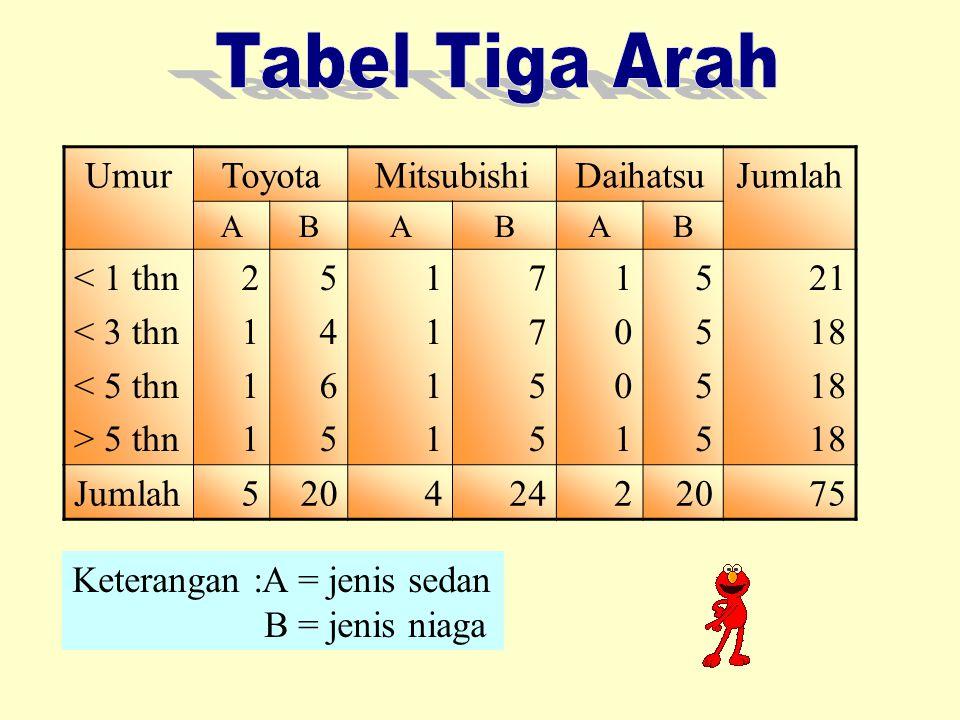 Tabel Tiga Arah Umur Toyota Mitsubishi Daihatsu Jumlah < 1 thn