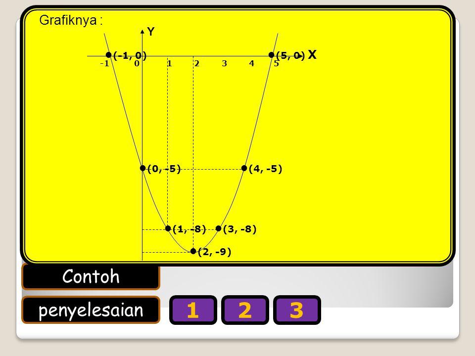 Gambarlah grafik fungsi kuadrat y = x2 – 4x – 5.