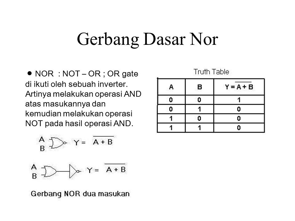 Gerbang Dasar Nor