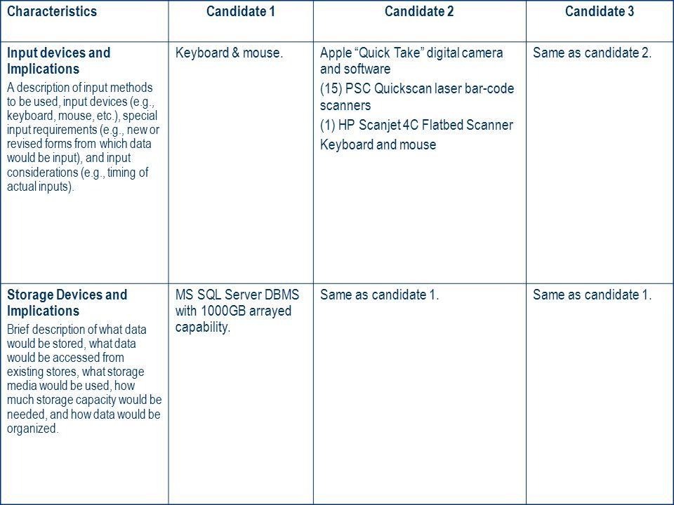 Candidate 1 Candidate 2 Candidate 3