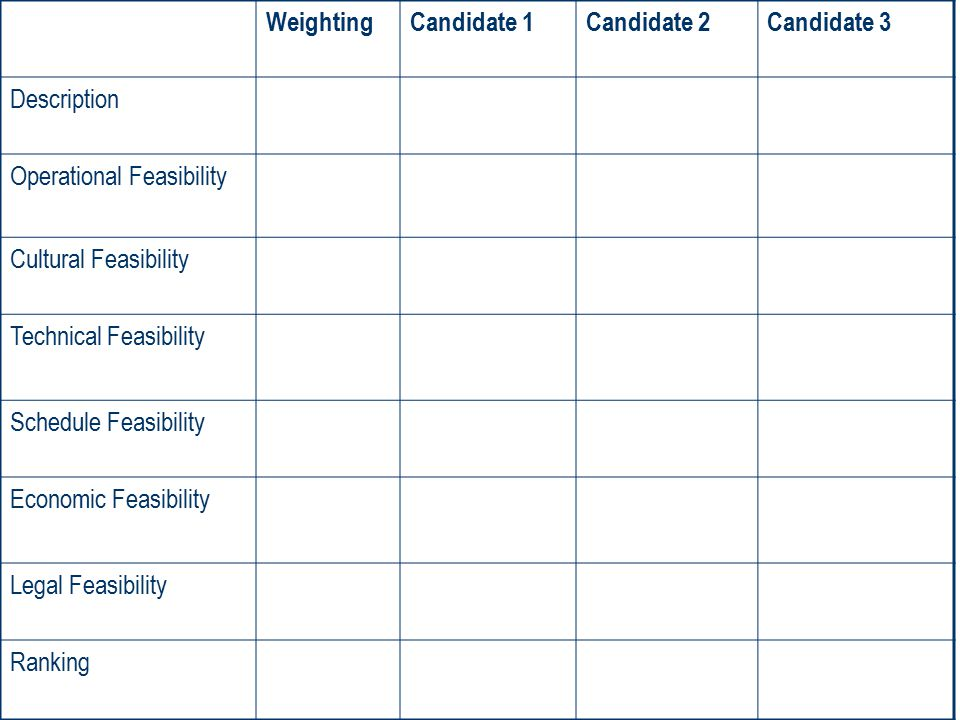 Weighting Candidate 1. Candidate 2. Candidate 3. Description. Operational Feasibility. Cultural Feasibility.
