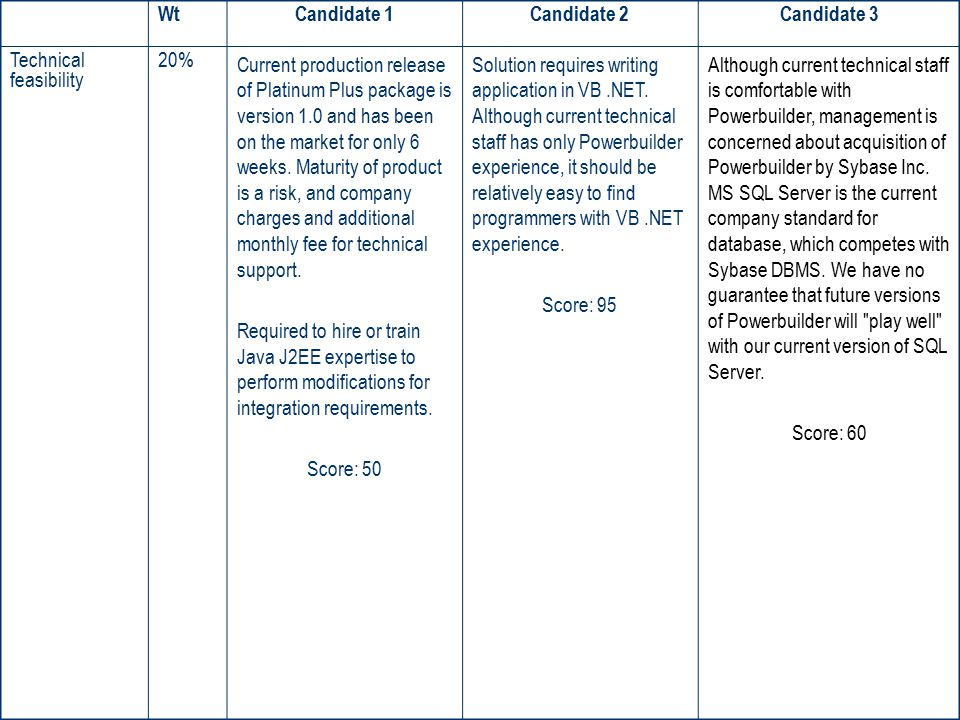 Wt Candidate 1. Candidate 2. Candidate 3. Technical feasibility. 20%