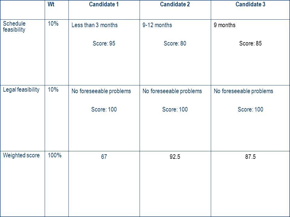 Wt Candidate 1. Candidate 2. Candidate 3. Schedule feasibility. 10% Less than 3 months. Score: 95.