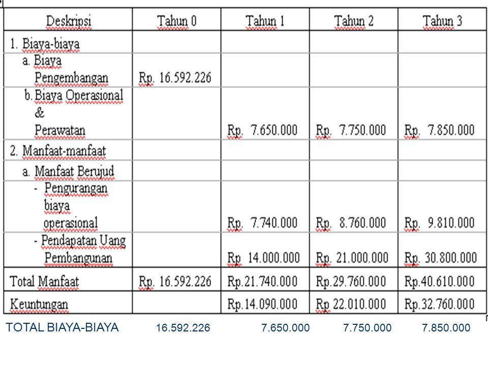 TOTAL BIAYA-BIAYA 16.592.226 7.650.000 7.750.000 7.850.000