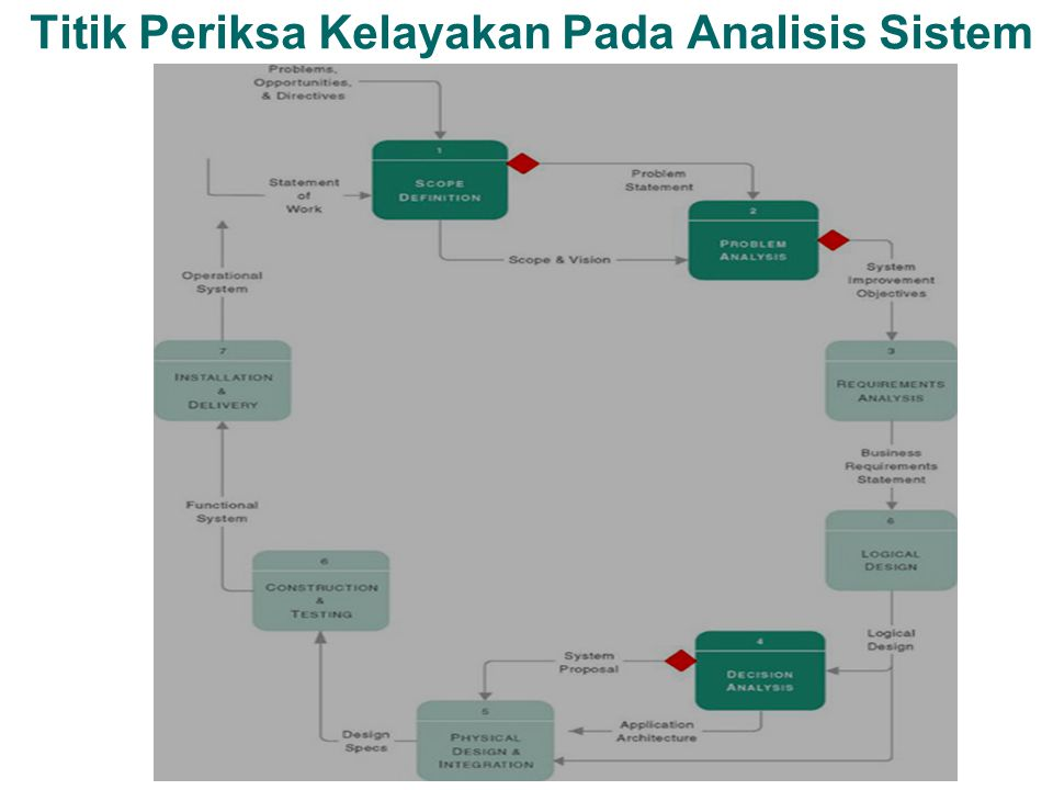 Titik Periksa Kelayakan Pada Analisis Sistem