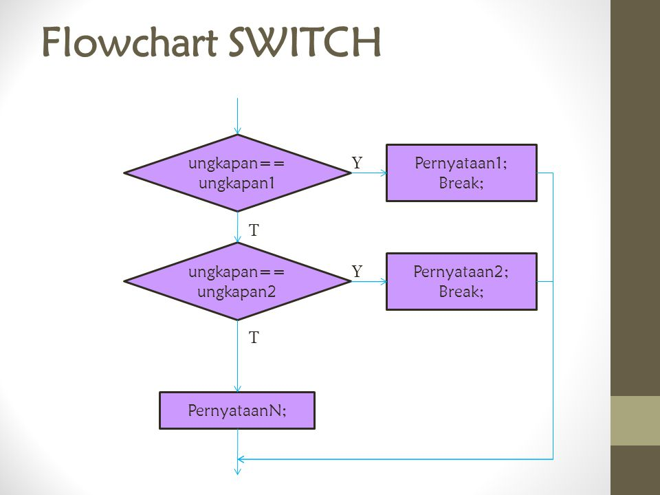 Flowchart SWITCH ungkapan==ungkapan1 Pernyataan1; Y Break; T
