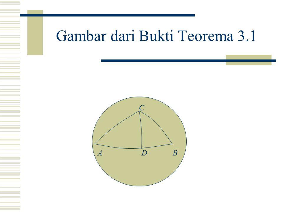 Gambar dari Bukti Teorema 3.1