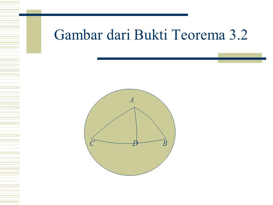 Gambar dari Bukti Teorema 3.2