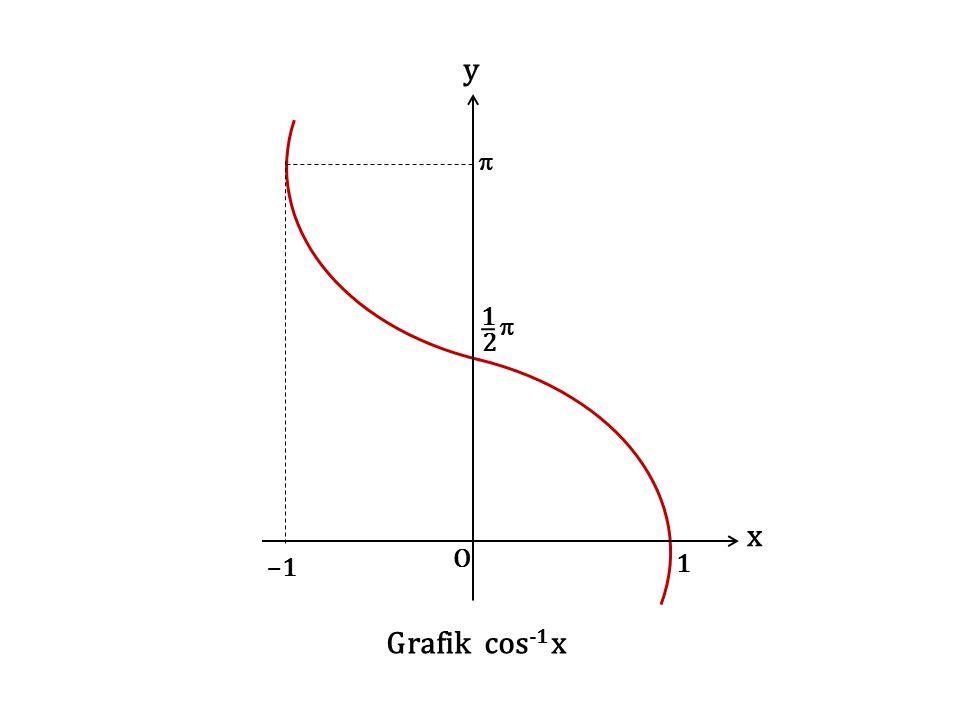 y x O 1 2  Grafik cos-1 x –1
