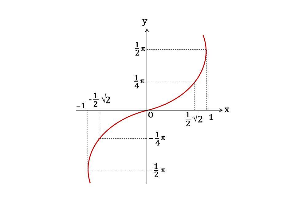 y x O 1 2 –   –1 4 - √ √ –