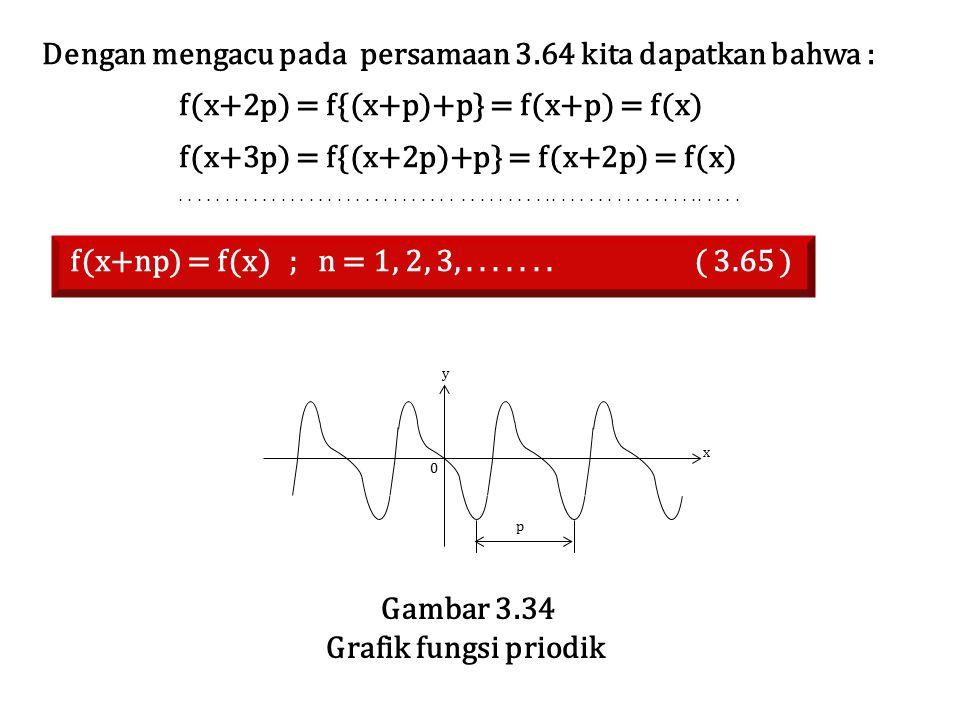 Gambar 3.34 Grafik fungsi priodik