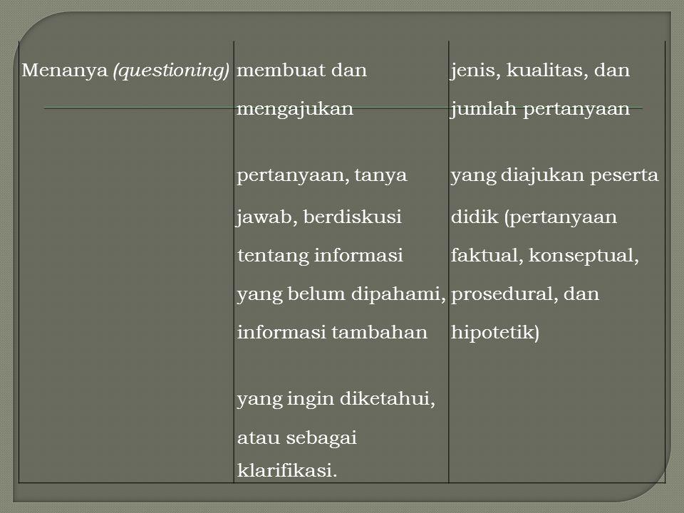 Menanya (questioning)